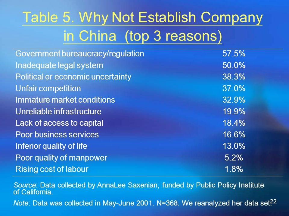 22 Table 5. Why Not Establish Company in China (top 3 reasons) Source: Data collected by AnnaLee Saxenian, funded by Public Policy Institute of Califo