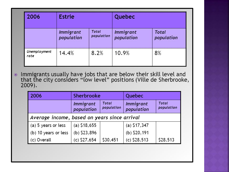 Immigrants usually have jobs that are below their skill level and that the city considers low level positions (Ville de Sherbrooke, 2009). 2006EstrieQ