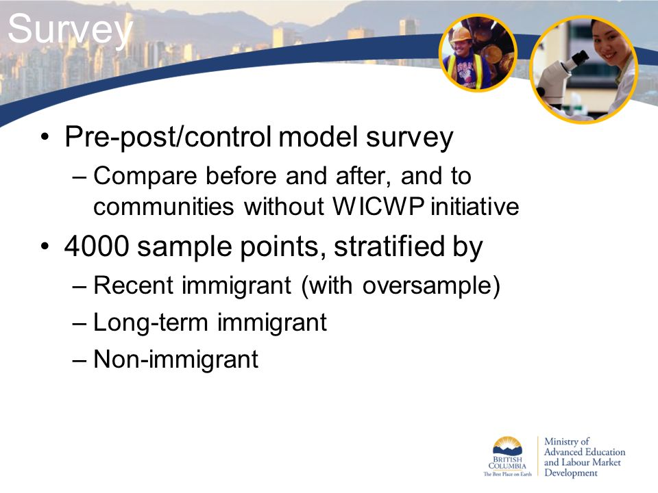 Survey Pre-post/control model survey –Compare before and after, and to communities without WICWP initiative 4000 sample points, stratified by –Recent immigrant (with oversample) –Long-term immigrant –Non-immigrant