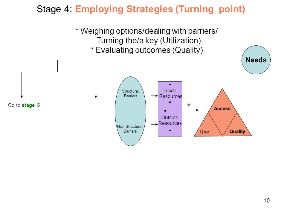 10 + Needs Structural Barriers Non Structural Barriers Go to stage 5 Stage 4: Employing Strategies (Turning point) * Weighing options/dealing with barriers/ Turning the/a key (Utilization) * Evaluating outcomes (Quality) - Inside Resources Outside Resources - Access Use Quality