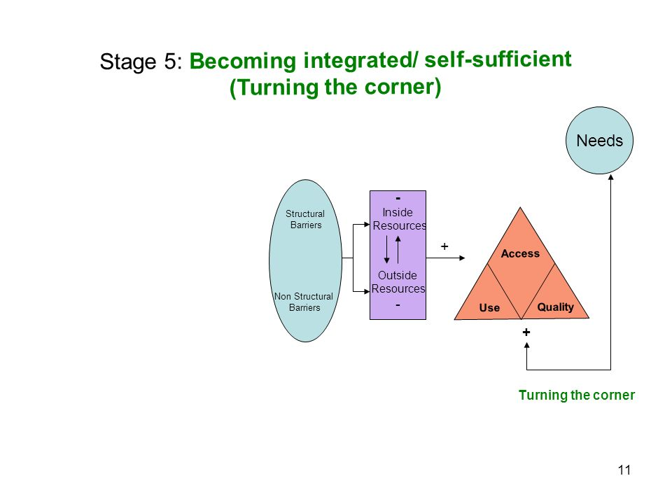 11 + + Turning the corner Needs Structural Barriers Non Structural Barriers Stage 5: Becoming integrated/ self-sufficient (Turning the corner) - Inside Resources Outside Resources - Access Use Quality