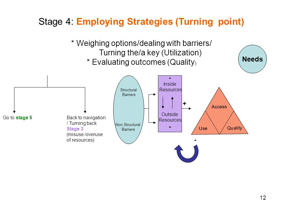 12 + - Needs Structural Barriers Non Structural Barriers Go to stage 5 Back to navigation / Turning back Stage 3 (misuse /overuse of resources) - Inside Resources Outside Resources - Access Use Quality Stage 4: Employing Strategies (Turning point) * Weighing options/dealing with barriers/ Turning the/a key (Utilization) * Evaluating outcomes (Quality )