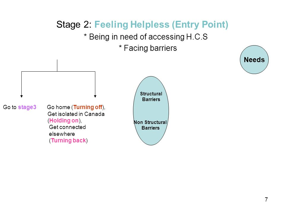 8 Needs Structural Barriers Non Structural Barriers Go to stage 4 Go home (Turning off), Get Isolated in Canada (Holding on), Get Connoted elsewhere (Turning back) Stage 3: Navigating and Seeking (Transition point) * Realizing the need to know * Discovering the differences in the H.C.S * Searching Resources Navigating and Seeking