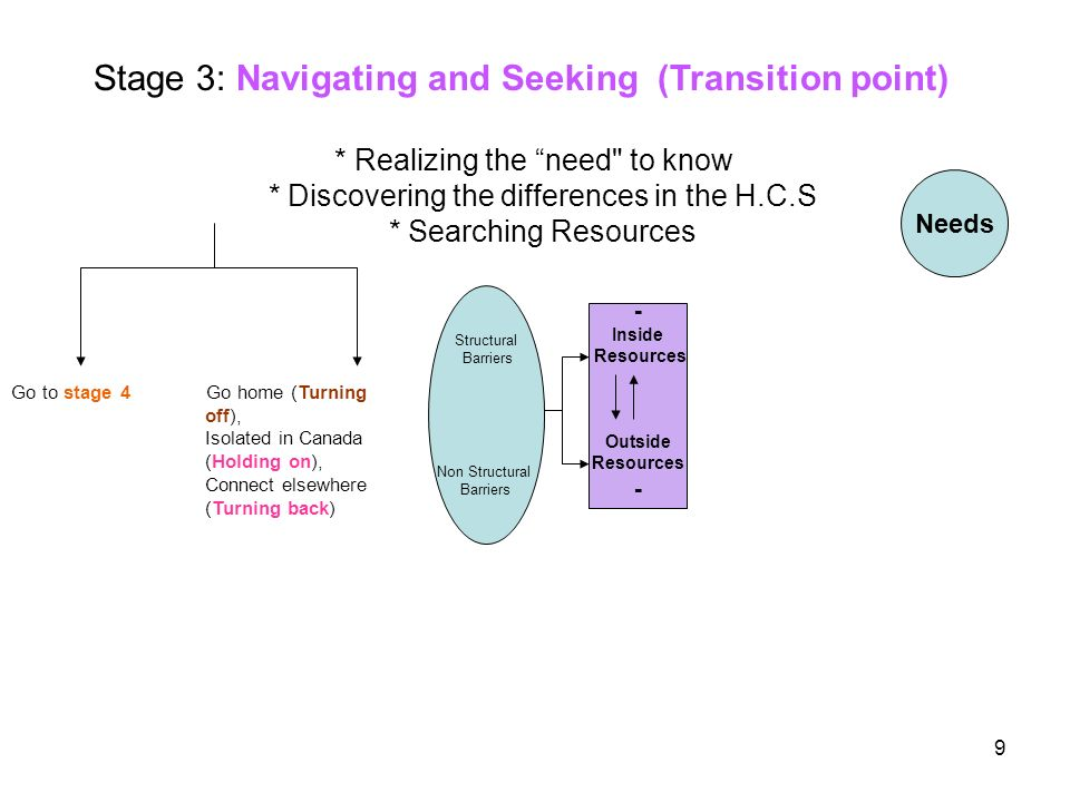 9 Needs Structural Barriers Non Structural Barriers Go to stage 4 Go home (Turning off), Isolated in Canada (Holding on), Connect elsewhere (Turning back) Stage 3: Navigating and Seeking (Transition point) * Realizing the need to know * Discovering the differences in the H.C.S * Searching Resources - Inside Resources Outside Resources -