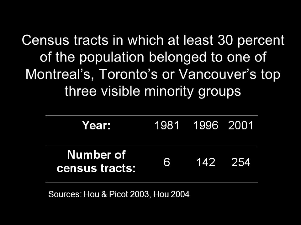Census tracts in which at least 30 percent of the population belonged to one of Montreals, Torontos or Vancouvers top three visible minority groups Sources: Hou & Picot 2003, Hou 2004