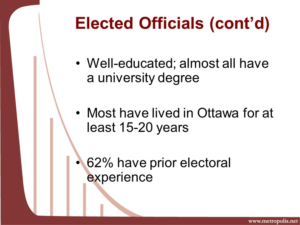 Elected Officials (contd) Well-educated; almost all have a university degree Most have lived in Ottawa for at least years 62% have prior electoral experience