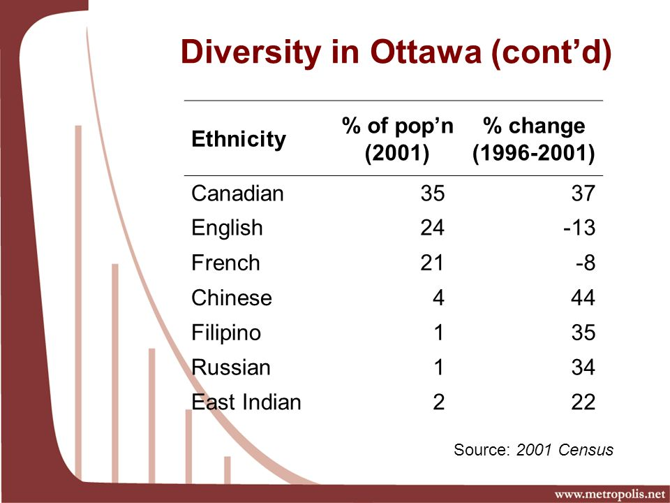 Diversity in Ottawa (contd) Ethnicity % of popn (2001) % change ( ) Canadian3537 English24-13 French21-8 Chinese444 Filipino135 Russian134 East Indian222 Source: 2001 Census