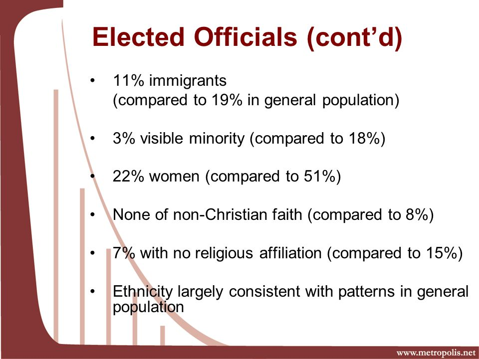 Elected Officials (contd) 11% immigrants (compared to 19% in general population) 3% visible minority (compared to 18%) 22% women (compared to 51%) None of non-Christian faith (compared to 8%) 7% with no religious affiliation (compared to 15%) Ethnicity largely consistent with patterns in general population