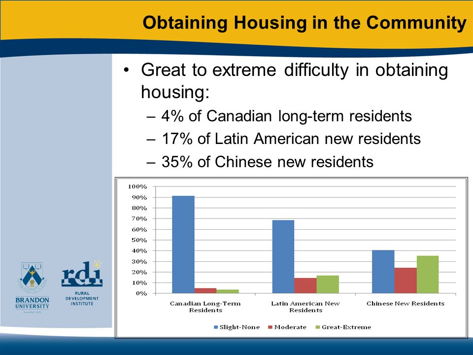 Obtaining Housing in the Community Great to extreme difficulty in obtaining housing: –4% of Canadian long-term residents –17% of Latin American new residents –35% of Chinese new residents