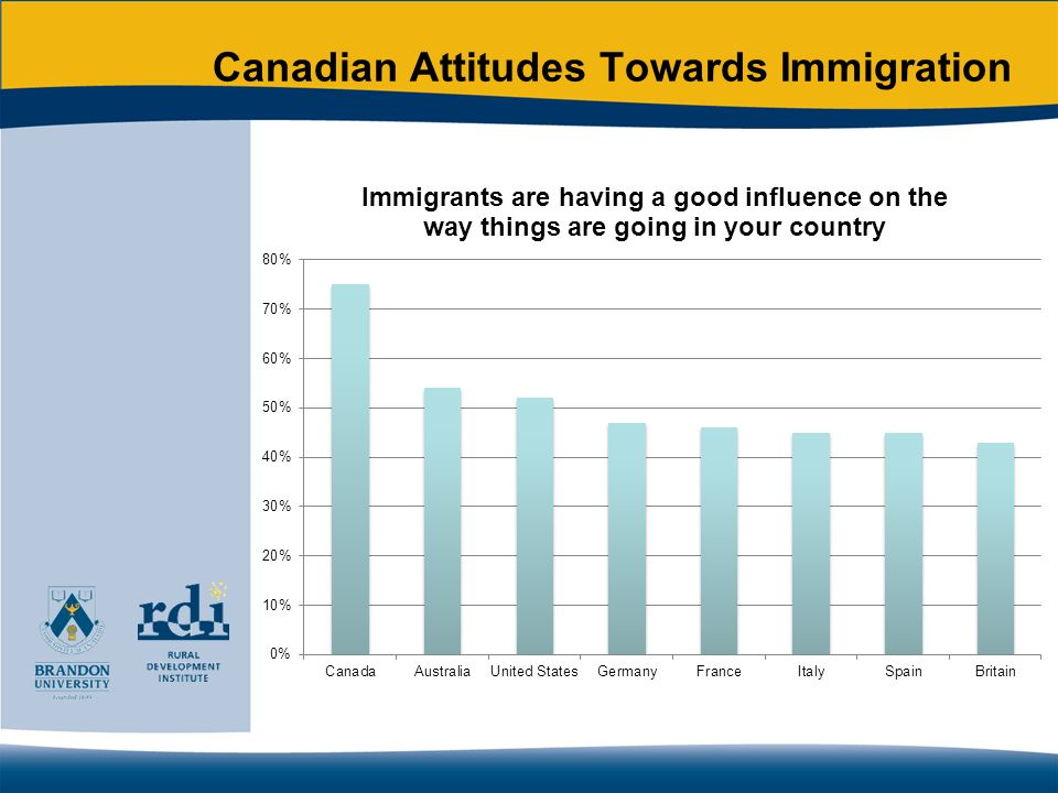 Multiculturalism Agree that people of different ethnic and cultural origins should keep their culture to themselves: –7% of Canadian long-term residents –18% of Latin American new residents –87% of Chinese new residents Agree that people who come to Brandon should change their behaviour to be more like the majority of Brandon residents: –9% of Canadian long-term residents –30% of Latin American new residents –49% of Chinese new residents Agree that we should do more to learn about the customs and heritage of different ethnic and cultural groups in this country: –88% of Canadian long-term residents –90% of Latin American new residents –93% of Chinese new residents