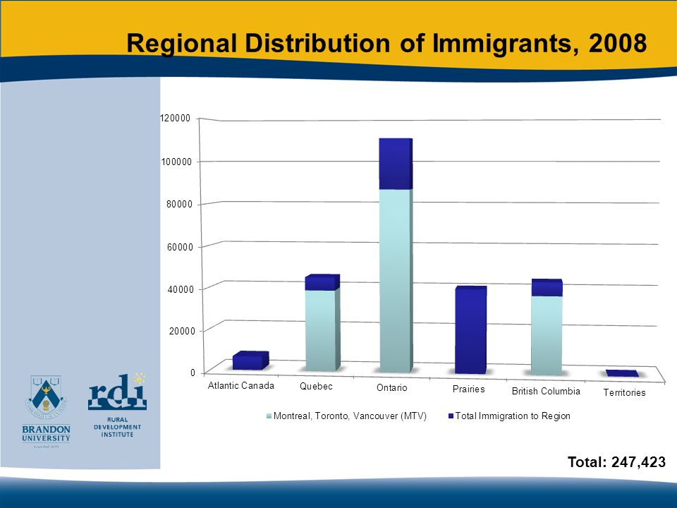 Regional Distribution of Immigrants, 2008 Total: 247,423