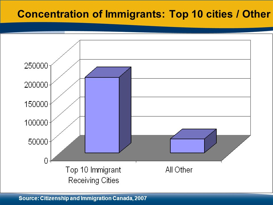 Concentration of Immigrants: Top 10 cities / Other Source: Citizenship and Immigration Canada, 2007