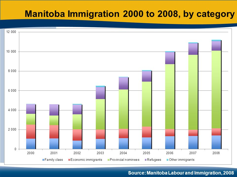 Source: Manitoba Labour and Immigration, 2008 Manitoba Immigration 2000 to 2008, by category