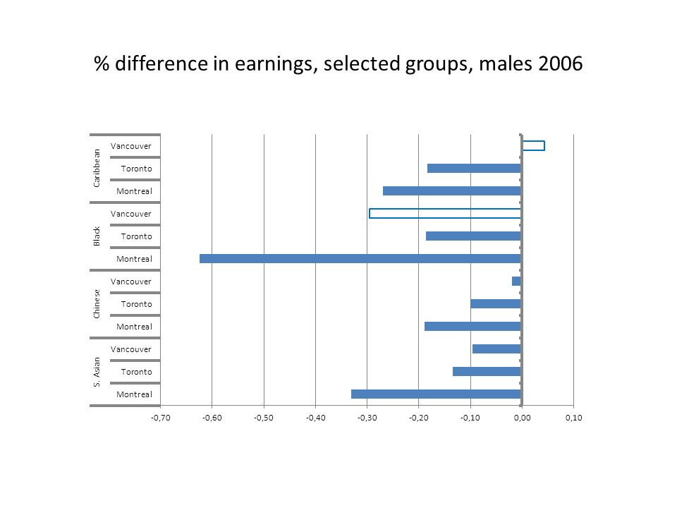 % difference in earnings, selected groups, males 2006