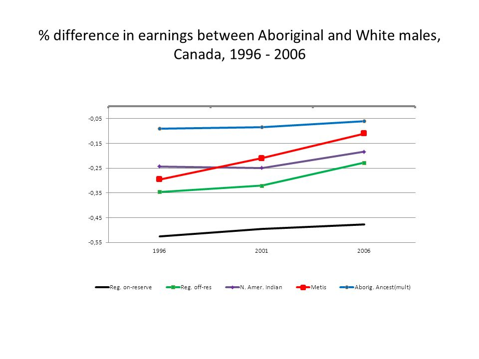 % difference in earnings between Aboriginal and White males, Canada, 1996 - 2006