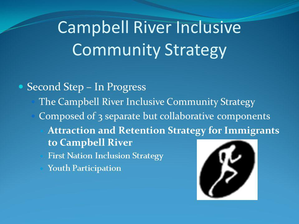 Campbell River Strategies Create Terms of Reference Survey Recent Newcomers Engage Businesses Perception of Community Educating Stakeholders Researching Best Practices Rural/Urban Linking