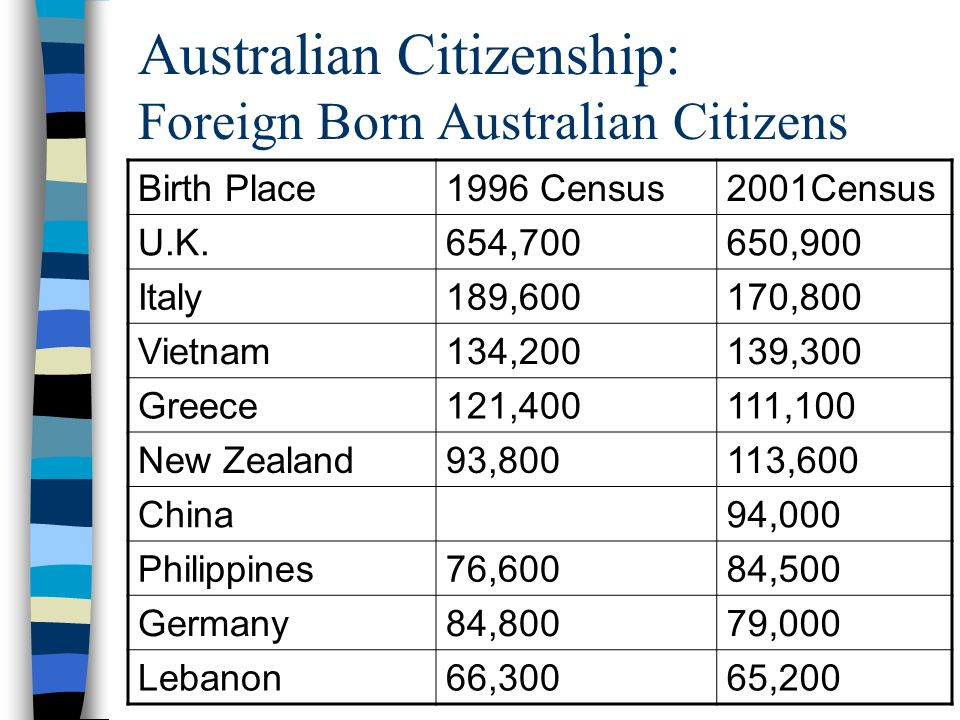 Australian Citizenship: Foreign Born Australian Citizens Birth Place1996 Census2001Census U.K.654,700650,900 Italy189,600170,800 Vietnam134,200139,300 Greece121,400111,100 New Zealand93,800113,600 China94,000 Philippines76,60084,500 Germany84,80079,000 Lebanon66,30065,200