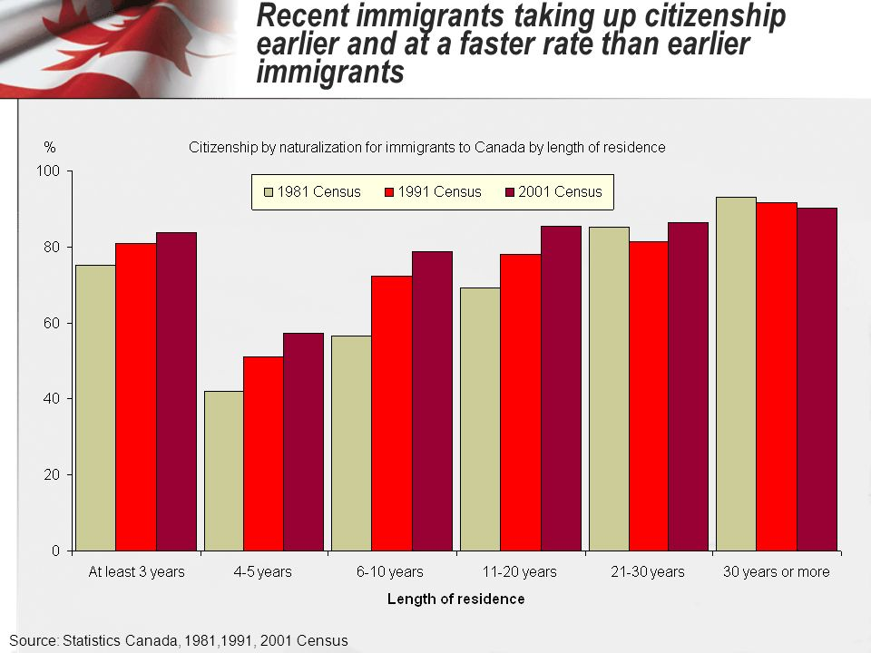 Recent immigrants taking up citizenship earlier and at a faster rate than earlier immigrants Source: Statistics Canada, 1981,1991, 2001 Census