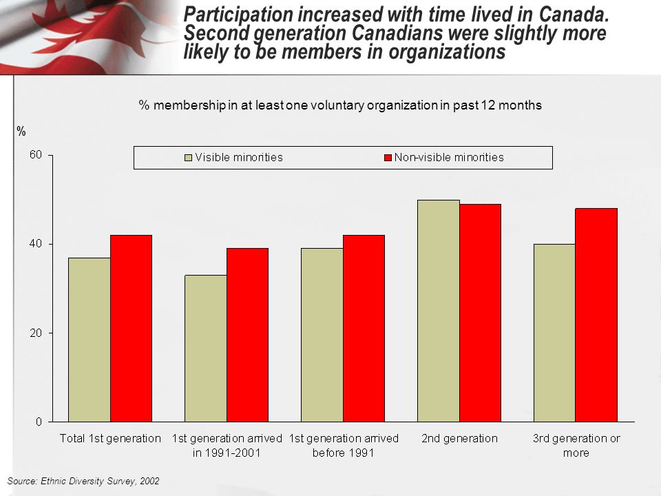 Participation increased with time lived in Canada.