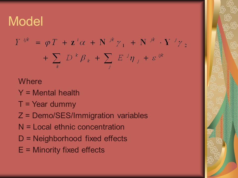 Methodology Ordered probit modeling Model I Demographic control SES control Model II Arrival cohort effects Model III Ethnic network effects Separate estimates for Men & Women