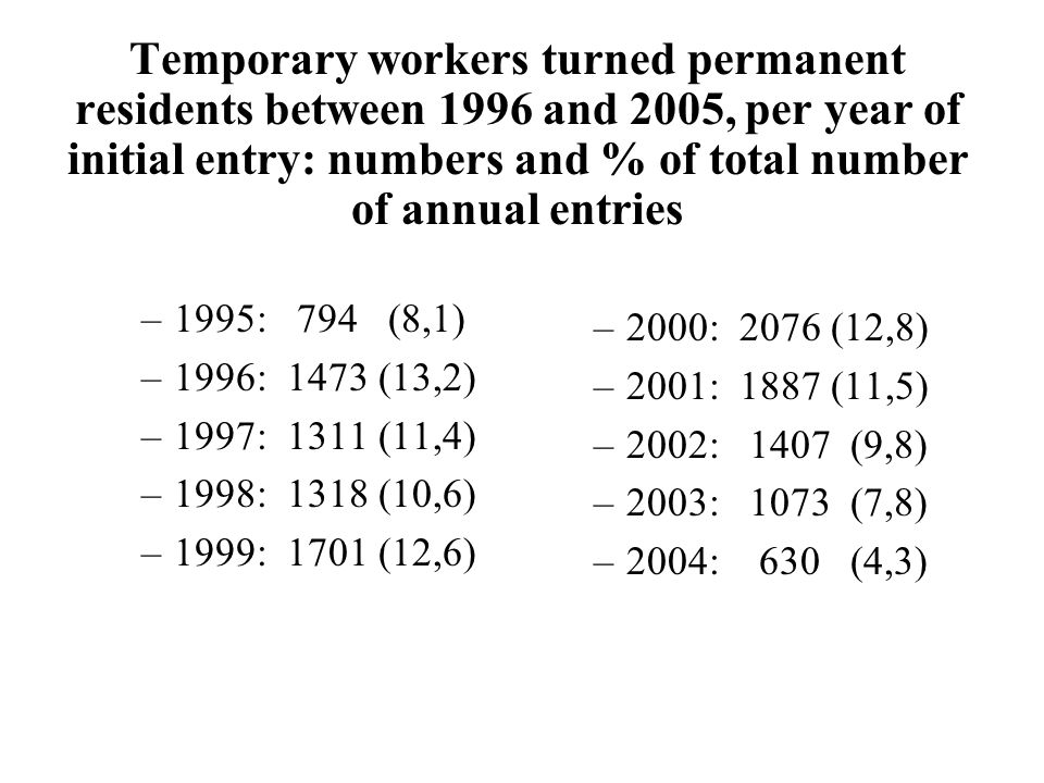 Temporary workers turned permanent residents between 1996 and 2005, per year of initial entry: numbers and % of total number of annual entries –1995: