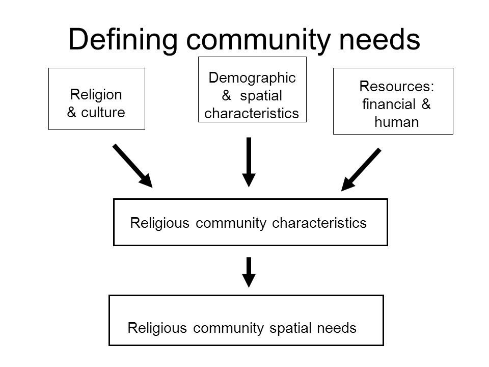 Resources: financial & human Religious community characteristics Religious community spatial needs Religion & culture Demographic & spatial characteristics Defining community needs