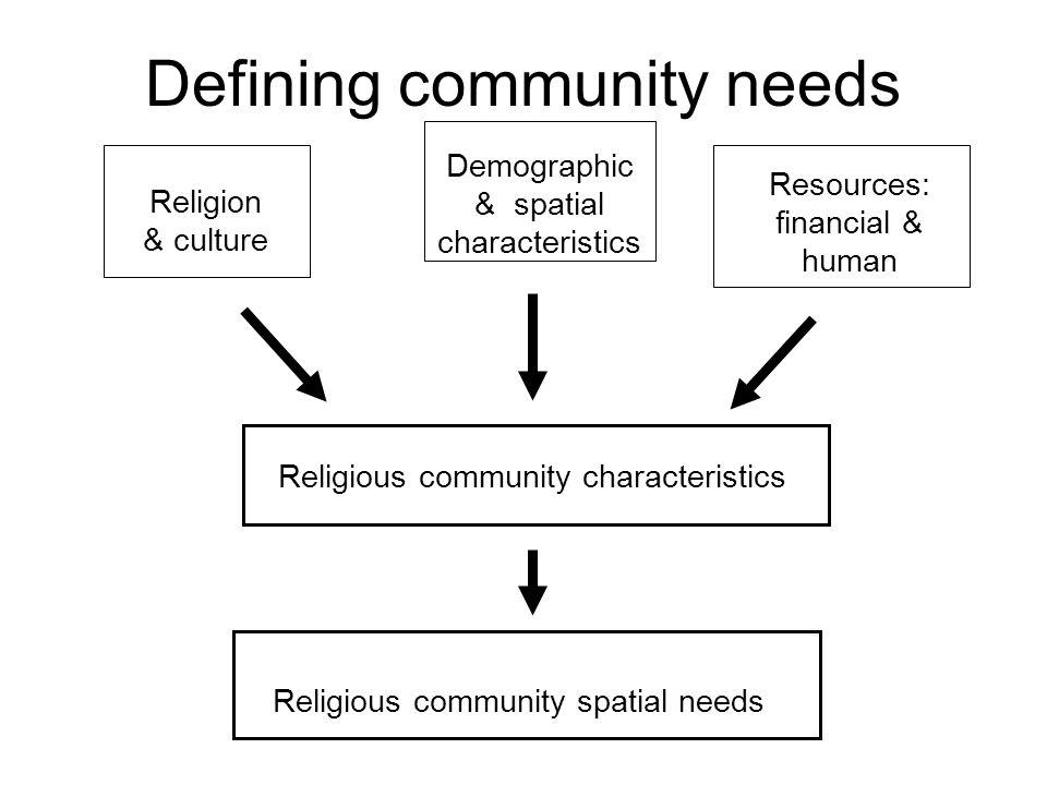 Development experience Spatial context Social context Policy context Economic context Religious community characteristics & spatial needs Rel.
