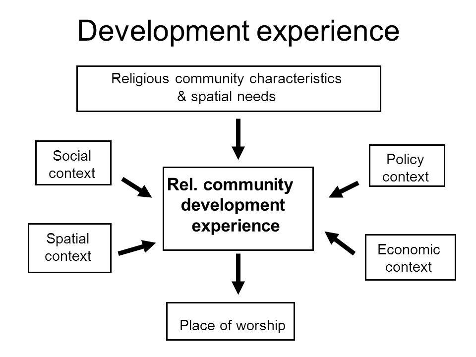 Development experience Spatial context Social context Policy context Economic context Religious community characteristics & spatial needs Rel. communi
