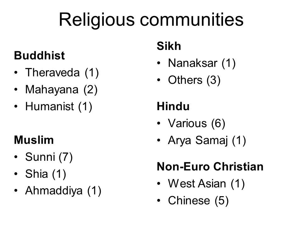 Religious communities Buddhist Theraveda (1) Mahayana (2) Humanist (1) Muslim Sunni (7) Shia (1) Ahmaddiya (1) Sikh Nanaksar (1) Others (3) Hindu Various (6) Arya Samaj (1) Non-Euro Christian West Asian (1) Chinese (5)