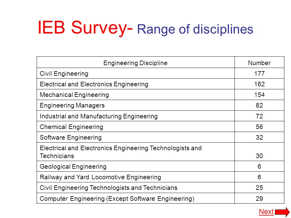 IEB Survey- Range of disciplines Engineering DisciplineNumber Civil Engineering177 Electrical and Electronics Engineering162 Mechanical Engineering154 Engineering Managers82 Industrial and Manufacturing Engineering72 Chemical Engineering56 Software Engineering32 Electrical and Electronics Engineering Technologists and Technicians30 Geological Engineering6 Railway and Yard Locomotive Engineering6 Civil Engineering Technologists and Technicians25 Computer Engineering (Except Software Engineering)29 Next