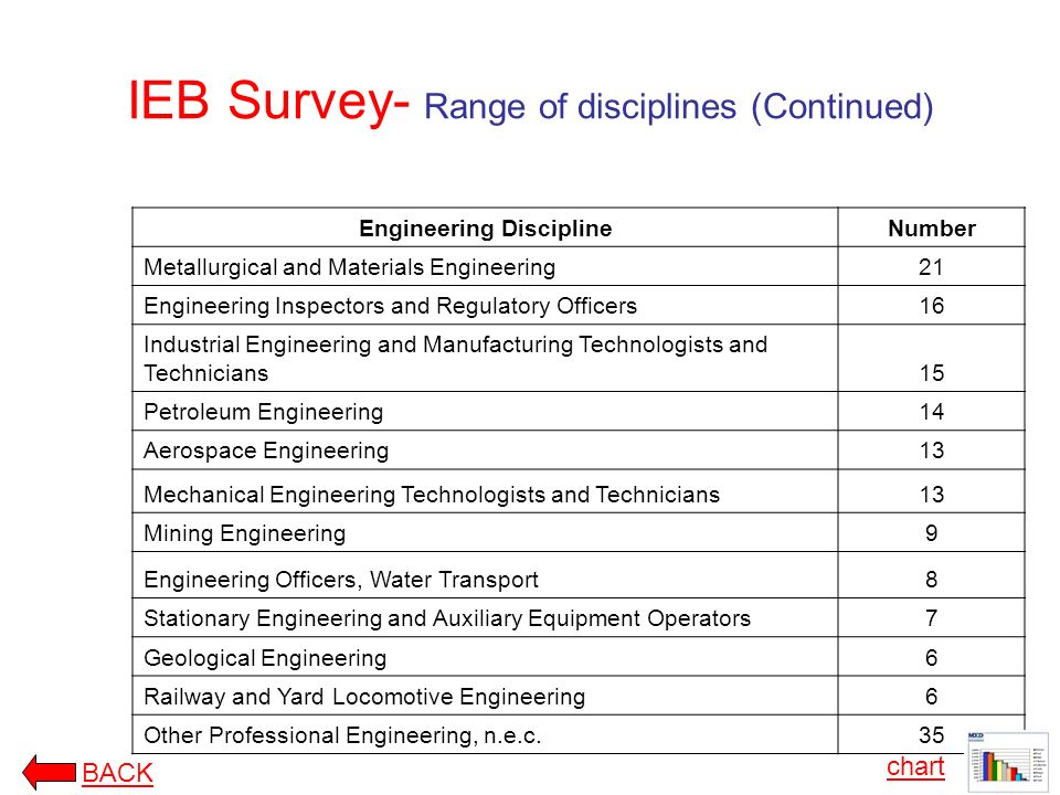 IEB Survey- Range of disciplines (Continued) Engineering DisciplineNumber Metallurgical and Materials Engineering21 Engineering Inspectors and Regulatory Officers16 Industrial Engineering and Manufacturing Technologists and Technicians15 Petroleum Engineering14 Aerospace Engineering13 Mechanical Engineering Technologists and Technicians13 Mining Engineering9 Engineering Officers, Water Transport8 Stationary Engineering and Auxiliary Equipment Operators7 Geological Engineering6 Railway and Yard Locomotive Engineering6 Other Professional Engineering, n.e.c.35 chart BACK