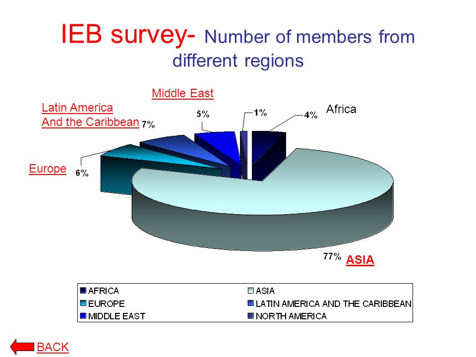 IEB survey- Number of members from different regions BACK ASIA Africa Middle East Latin America And the Caribbean Europe