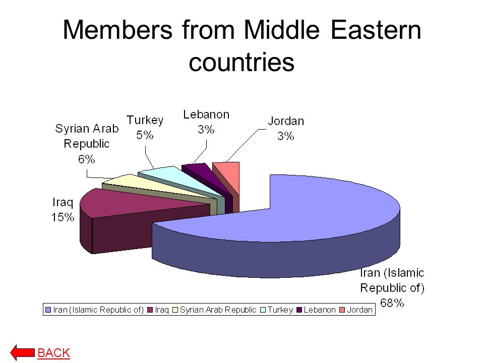 Members from Middle Eastern countries BACK