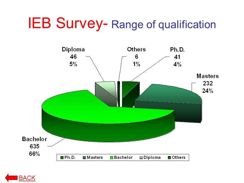 IEB Survey- Range of qualification BACK