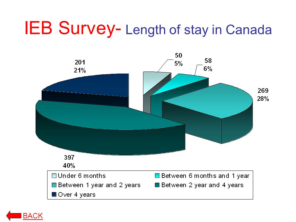 IEB Survey- Length of stay in Canada BACK