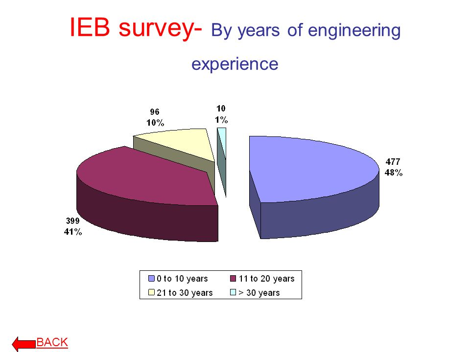 IEB survey- By years of engineering experience BACK