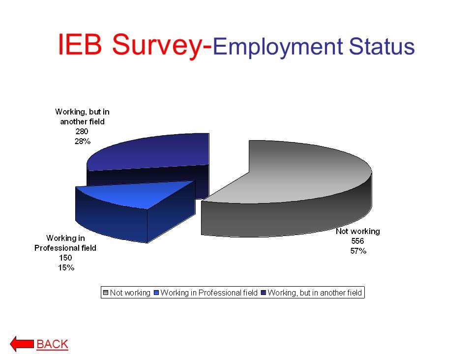 IEB Survey- Employment Status BACK