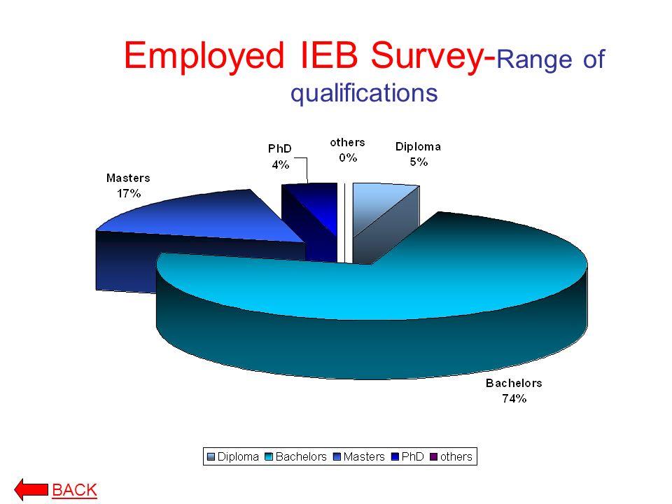 Employed IEB Survey- Range of qualifications BACK