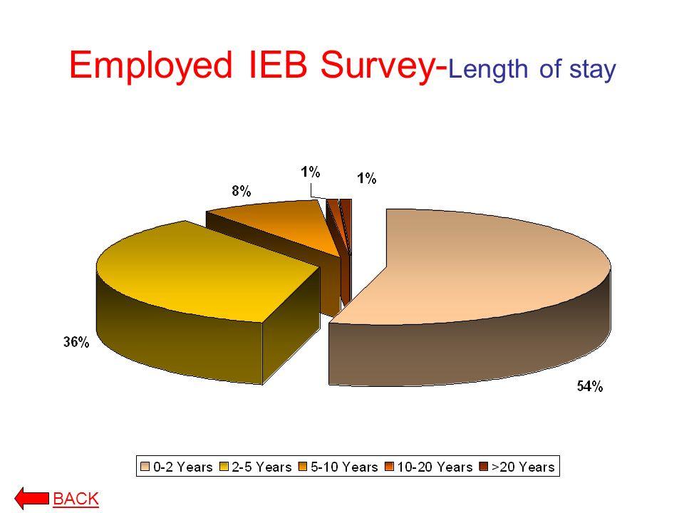 Employed IEB Survey- Length of stay BACK