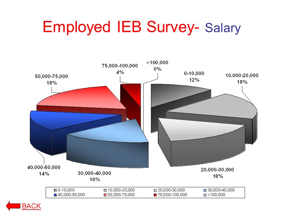 Employed IEB Survey- Salary BACK