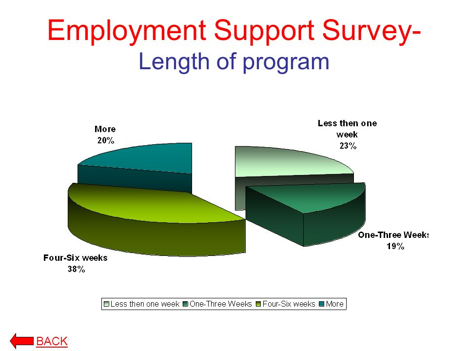 Employment Support Survey- Length of program BACK