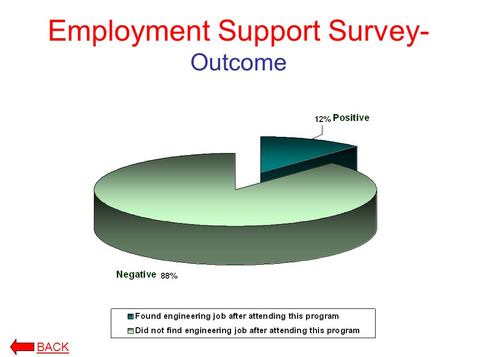 Employment Support Survey- Outcome BACK