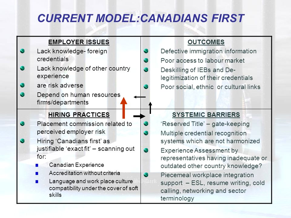 EMPLOYER ISSUES Lack knowledge- foreign credentials Lack knowledge of other country experience are risk adverse Depend on human resources firms/departments OUTCOMES Defective immigration information Poor access to labour market Deskilling of IEBs and De- legitimization of their credentials Poor social, ethnic or cultural links HIRING PRACTICES Placement commission related to perceived employer risk Hiring Canadians first as justifiable exact fit – scanning out for: Canadian Experience Accreditation without criteria Language and work place culture compatibility under the cover of soft skills SYSTEMIC BARRIERS Reserved Title – gate-keeping Multiple credential recognition systems which are not harmonized Experience Assessment by representatives having inadequate or outdated other country knowledge.