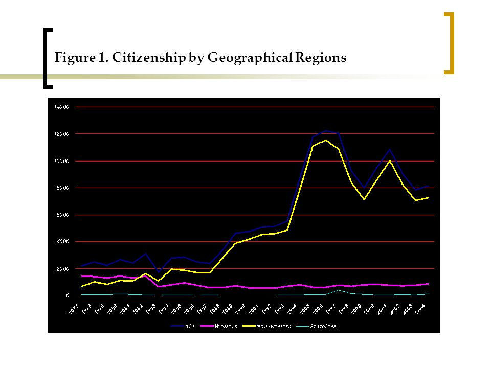 Figure 1. Citizenship by Geographical Regions