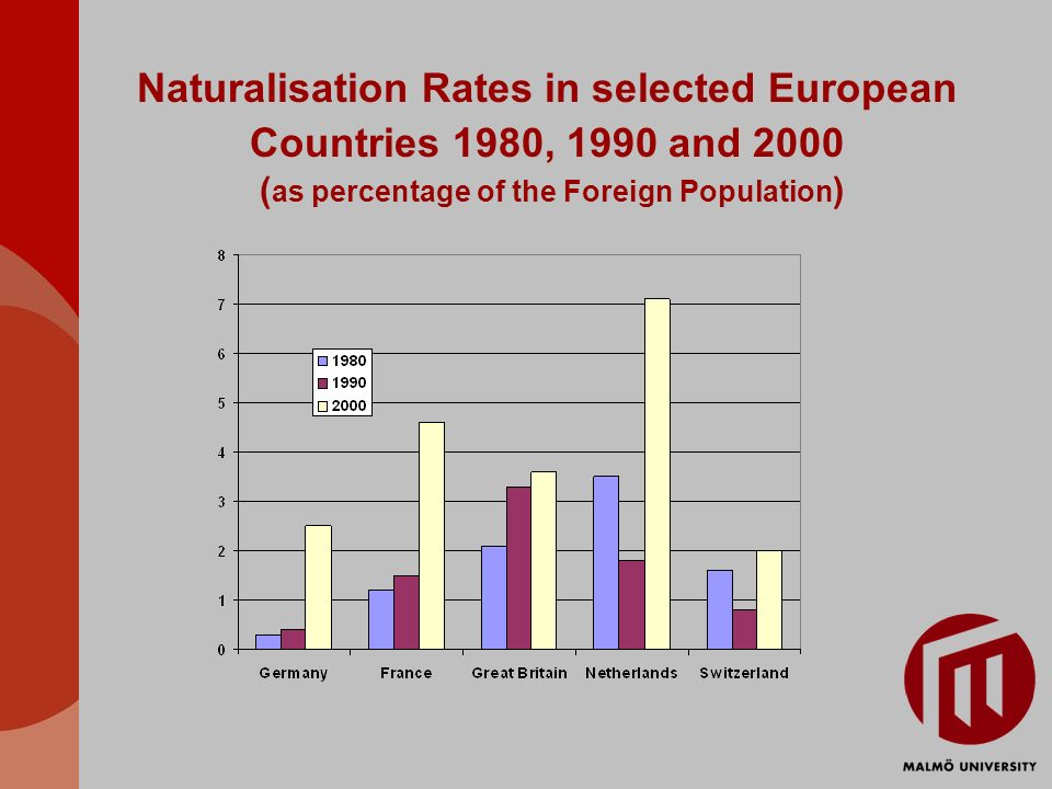 Naturalisation Rates in selected European Countries 1980, 1990 and 2000 ( as percentage of the Foreign Population )