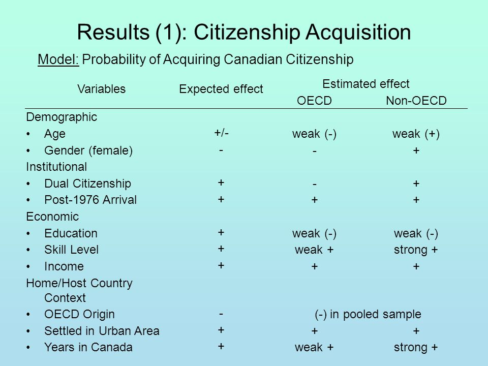 Results (1): Citizenship Acquisition Model: Probability of Acquiring Canadian Citizenship VariablesExpected effect Estimated effect OECDNon-OECD Demographic Age +/- weak (-)weak (+) Gender (female) - -+ Institutional Dual Citizenship + -+ Post-1976 Arrival + ++ Economic Education + weak (-) Skill Level + weak +strong + Income + ++ Home/Host Country Context OECD Origin - (-) in pooled sample Settled in Urban Area + ++ Years in Canada + weak +strong +