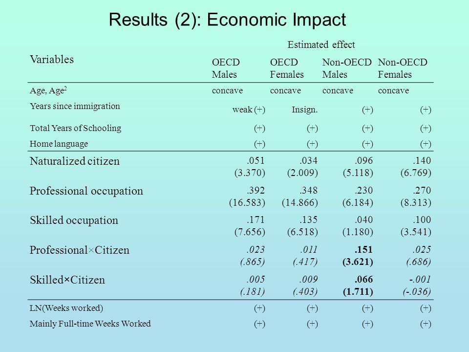 Results (2): Economic Impact Variables Estimated effect OECD Males OECD Females Non-OECD Males Non-OECD Females Age, Age 2 concave Years since immigration weak (+)Insign.(+) Total Years of Schooling (+) Home language (+) Naturalized citizen.051 (3.370).034 (2.009).096 (5.118).140 (6.769) Professional occupation.392 (16.583).348 (14.866).230 (6.184).270 (8.313) Skilled occupation.171 (7.656).135 (6.518).040 (1.180).100 (3.541) Professional×Citizen.023 (.865).011 (.417).151 (3.621).025 (.686) Skilled × Citizen.005 (.181).009 (.403).066 (1.711) -.001 (-.036) LN(Weeks worked) (+) Mainly Full-time Weeks Worked (+)