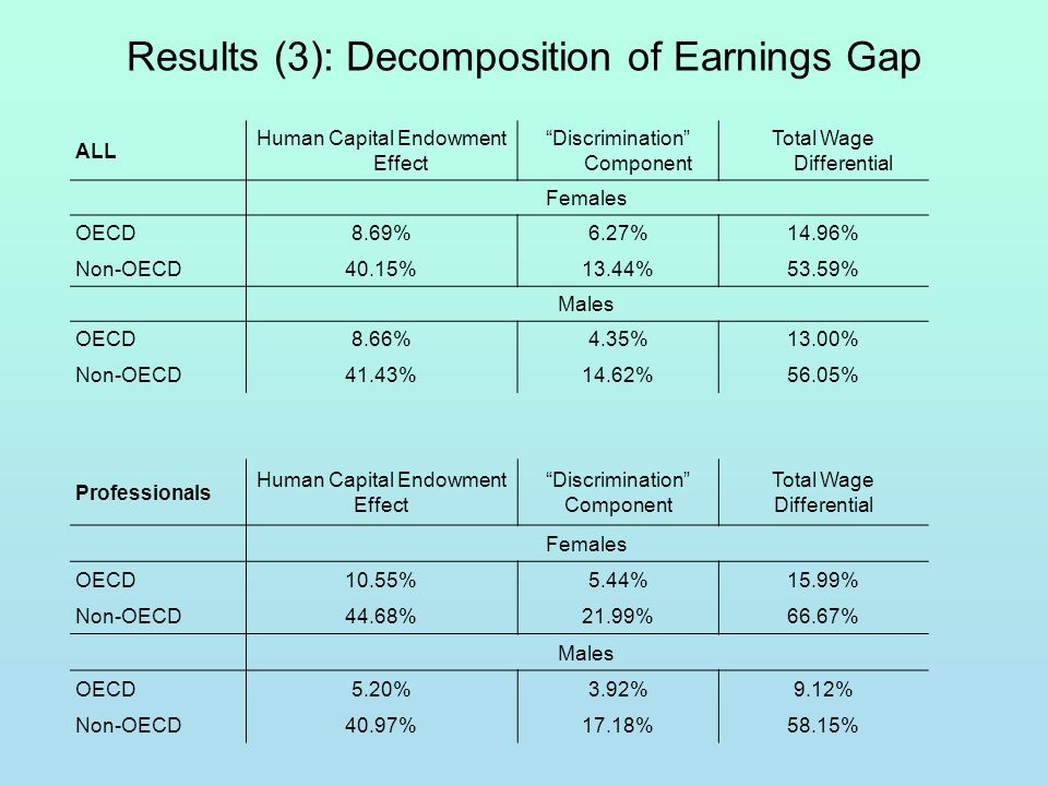 Results (3): Decomposition of Earnings Gap ALL Human Capital Endowment Effect Discrimination Component Total Wage Differential Females OECD8.69%6.27%14.96% Non-OECD40.15%13.44%53.59% Males OECD8.66%4.35%13.00% Non-OECD41.43%14.62%56.05% Professionals Human Capital Endowment Effect Discrimination Component Total Wage Differential Females OECD10.55%5.44%15.99% Non-OECD44.68%21.99%66.67% Males OECD5.20%3.92%9.12% Non-OECD40.97%17.18%58.15%