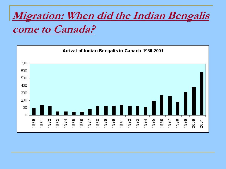 Migration: When did the Indian Bengalis come to Canada