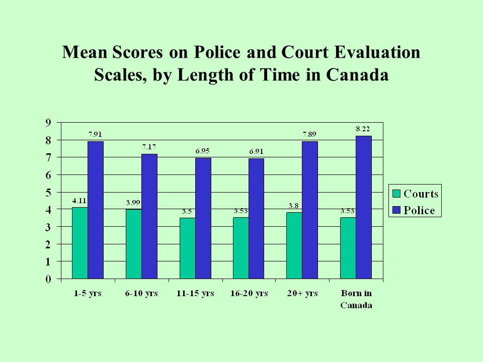 Mean Scores on Police and Court Evaluation Scales, by Length of Time in Canada
